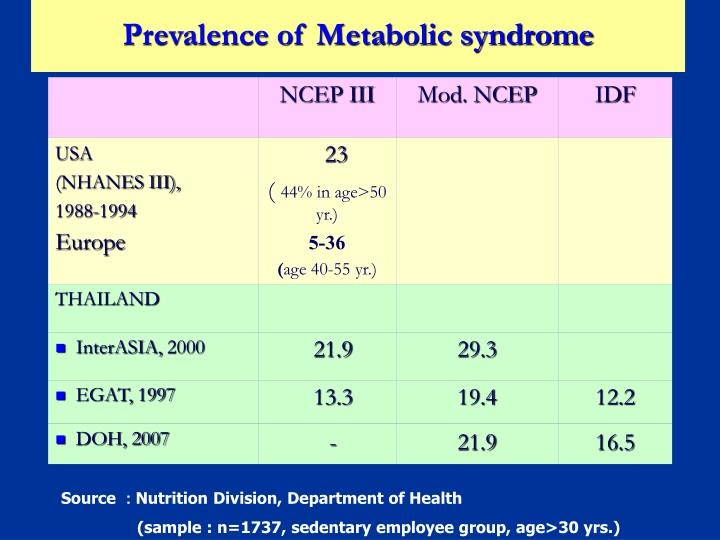 Prevalence of Metabolic syndrome