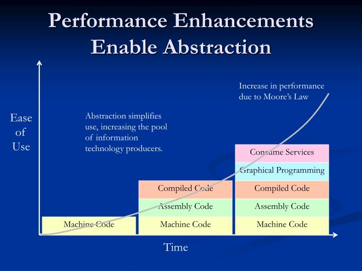 Performance Enhancements Enable Abstraction