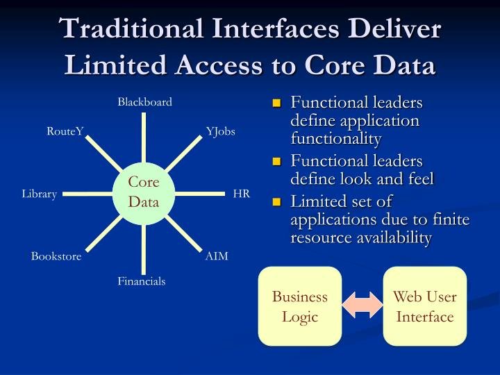 Traditional Interfaces Deliver Limited Access to Core Data