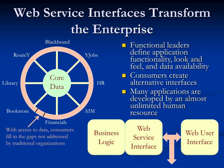 Web Service Interfaces Transform the Enterprise