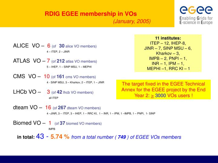 RDIG EGEE membership in VOs