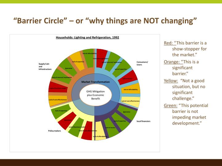"""Barrier Circle"" – or ""why things are NOT changing"""