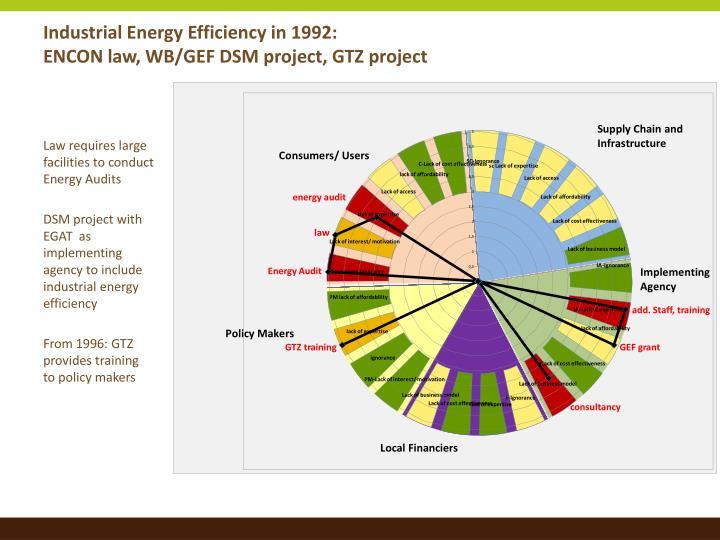Industrial Energy Efficiency in 1992: