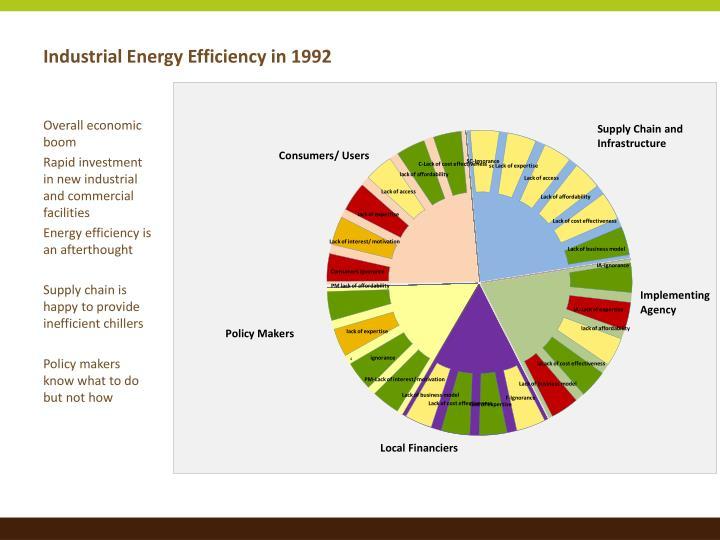 Industrial Energy Efficiency in 1992