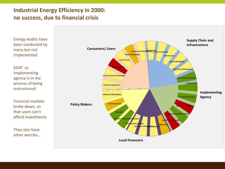 Industrial Energy Efficiency in 2000: