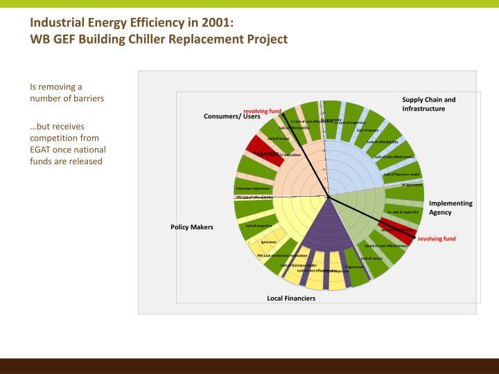 Industrial Energy Efficiency in 2001: