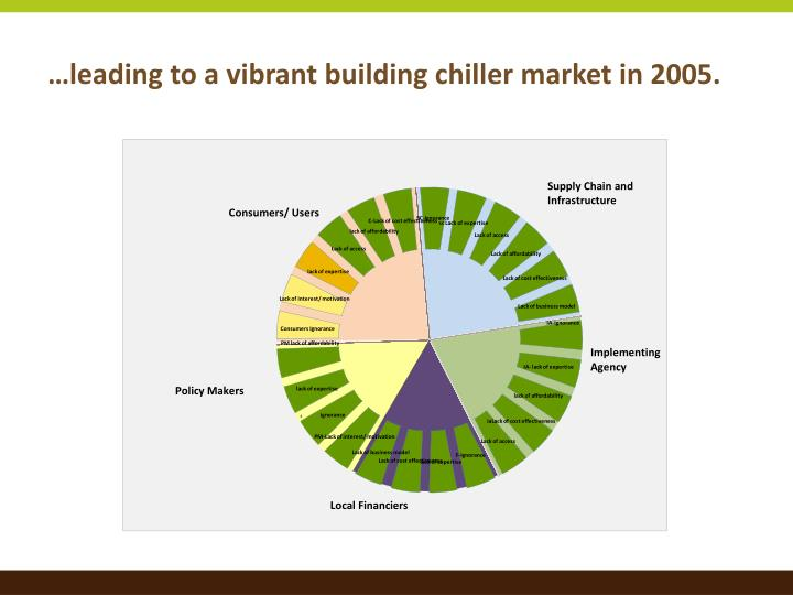…leading to a vibrant building chiller market in 2005.