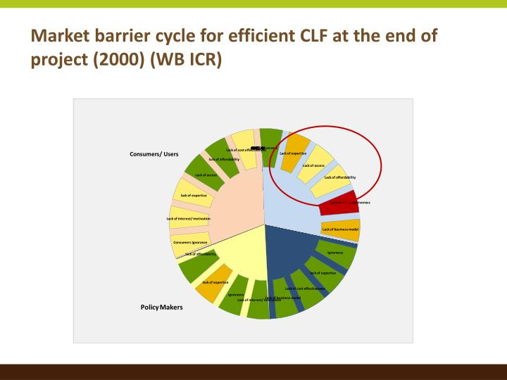 Market barrier cycle for efficient CLF at the end of project (2000) (WB ICR)