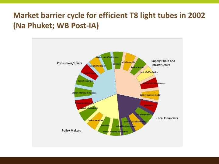 Market barrier cycle for efficient T8 light tubes in 2002 (Na