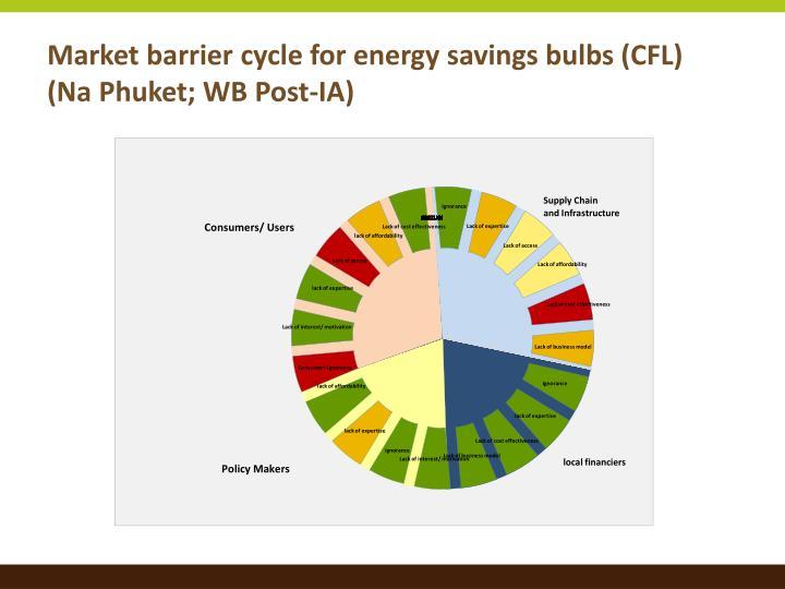 Market barrier cycle for energy savings bulbs (CFL)