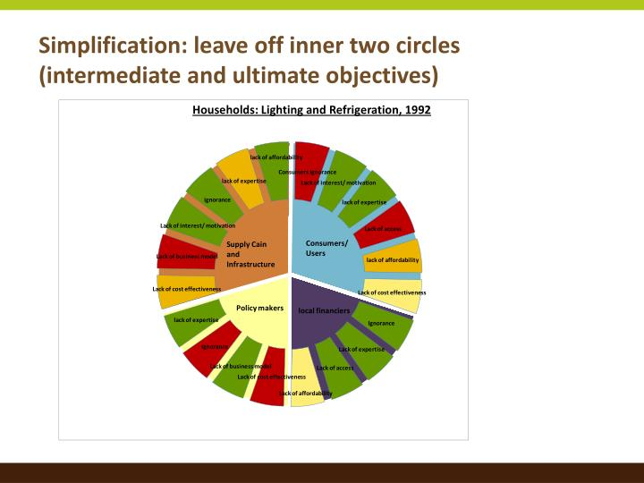 Simplification: leave off inner two circles (intermediate and ultimate objectives)