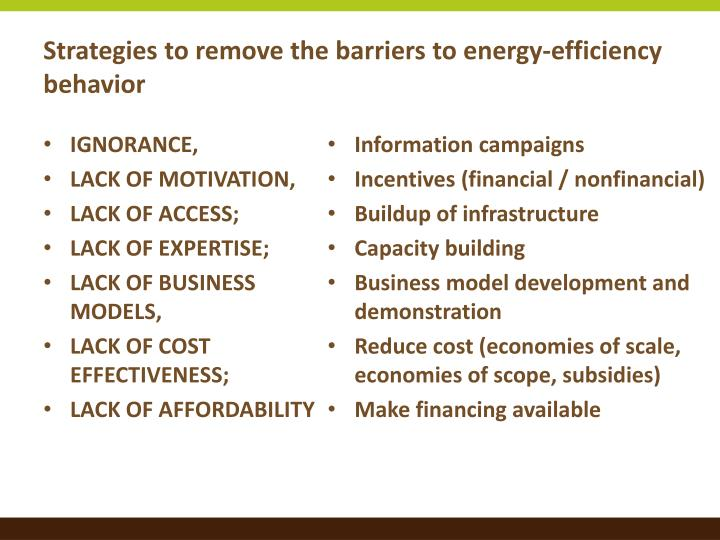 Strategies to remove the barriers to energy-efficiency behavior