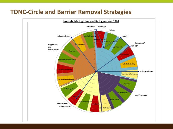 TONC-Circle and Barrier Removal Strategies