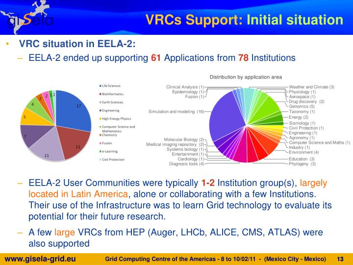 VRC situation in EELA-2: