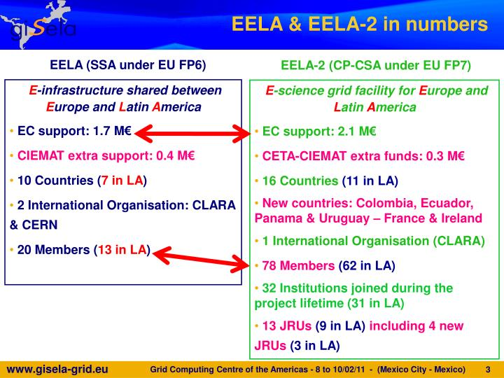 EELA & EELA-2 in numbers