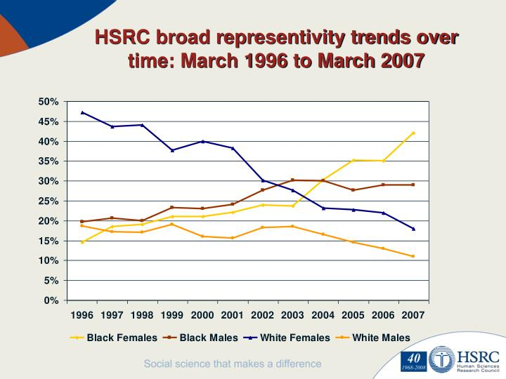 HSRC broad representivity trends over time: March 1996 to March 2007