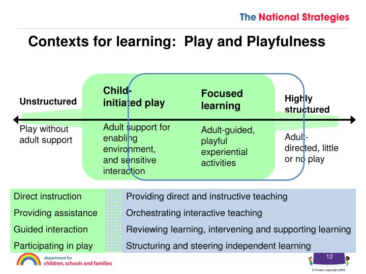 Contexts for learning:  Play and Playfulness