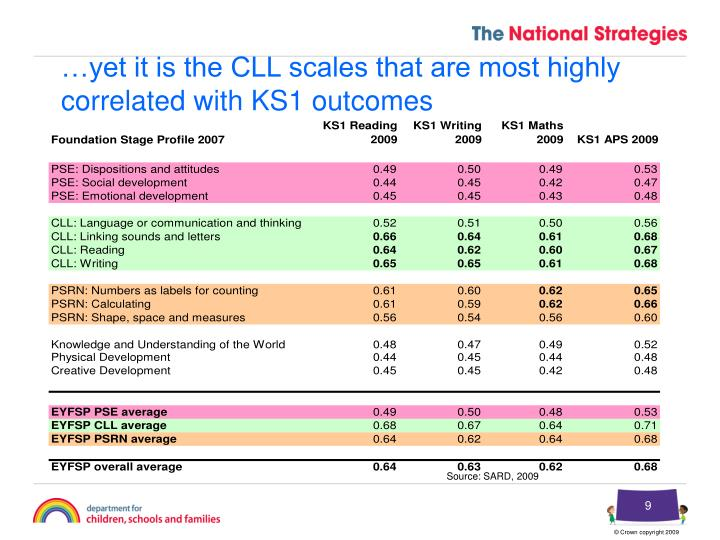 …yet it is the CLL scales that are most highly correlated with KS1 outcomes