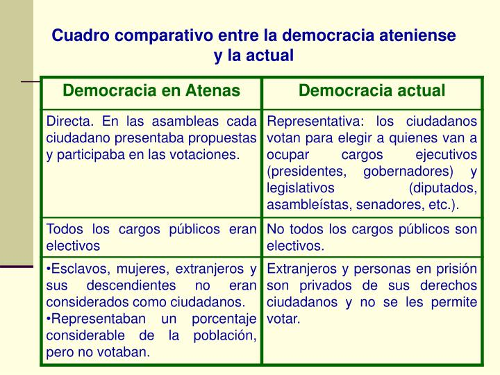 Cuadro comparativo entre la democracia ateniense y la actual