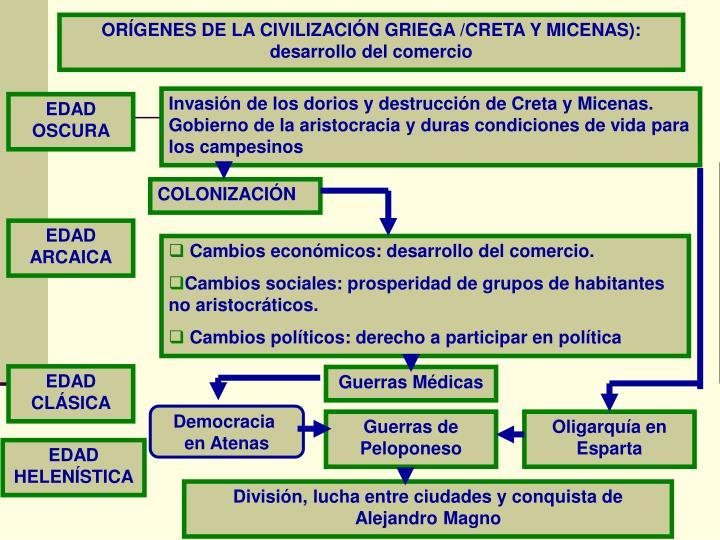 ORÍGENES DE LA CIVILIZACIÓN GRIEGA /CRETA Y MICENAS): desarrollo del comercio