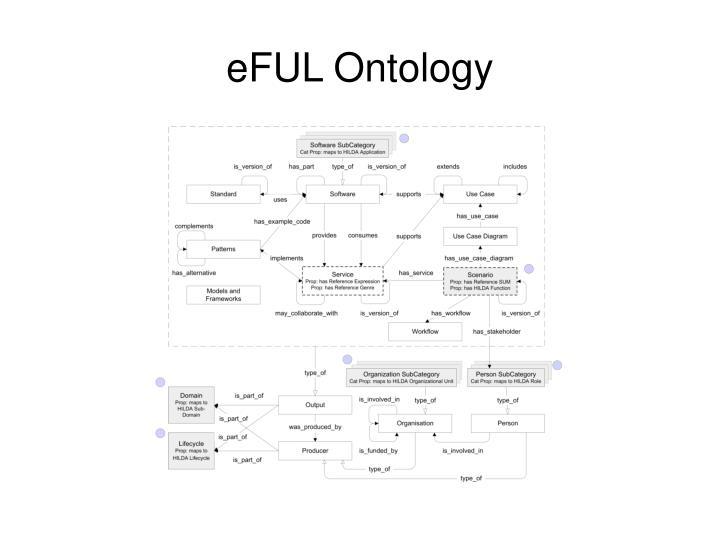 eFUL Ontology