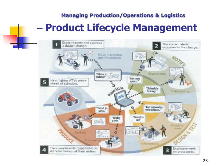 Managing Production/Operations & Logistics
