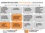 schemat rpo 2014 2020 dwufunduszowy i zintegrowany