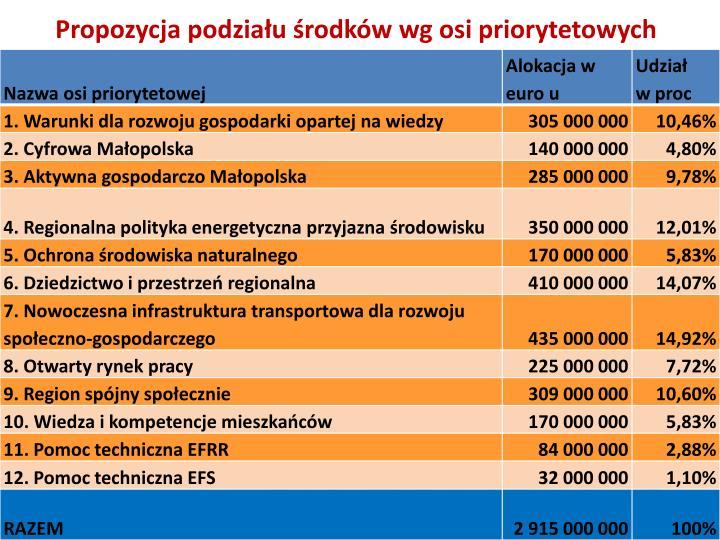 Propozycja podziału środków wg osi priorytetowych