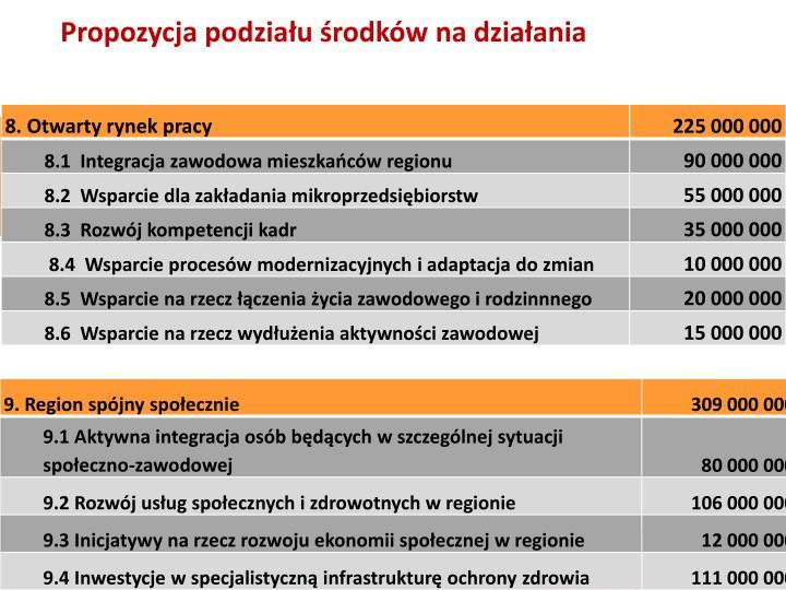 Propozycja podziału środków na działania