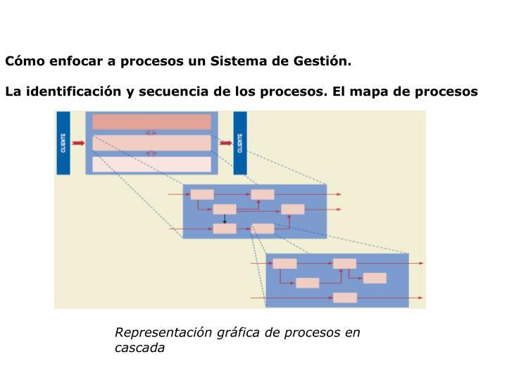 Cómo enfocar a procesos un Sistema de Gestión.