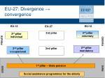 eu 27 divergence convergence