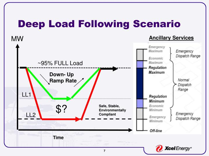 Deep Load Following Scenario