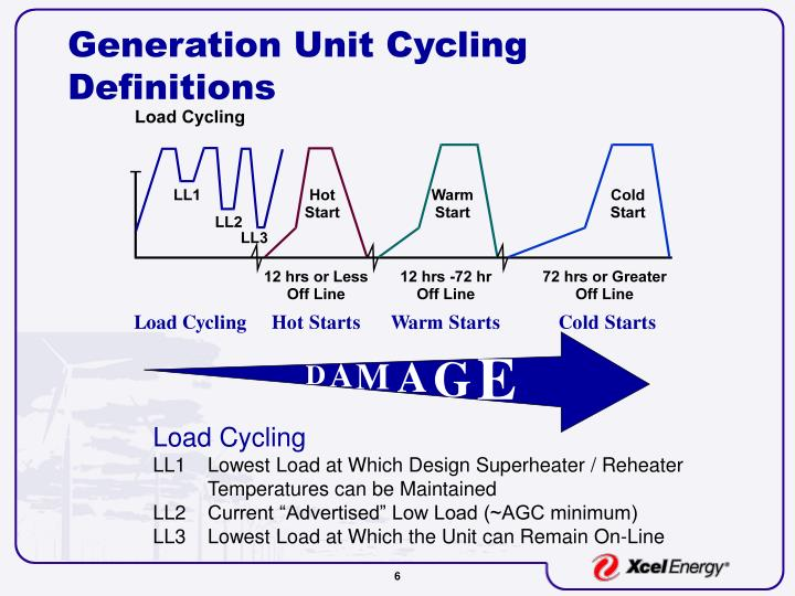 Generation Unit Cycling
