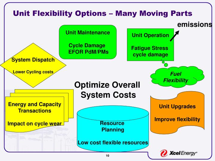 Unit Flexibility Options – Many Moving Parts