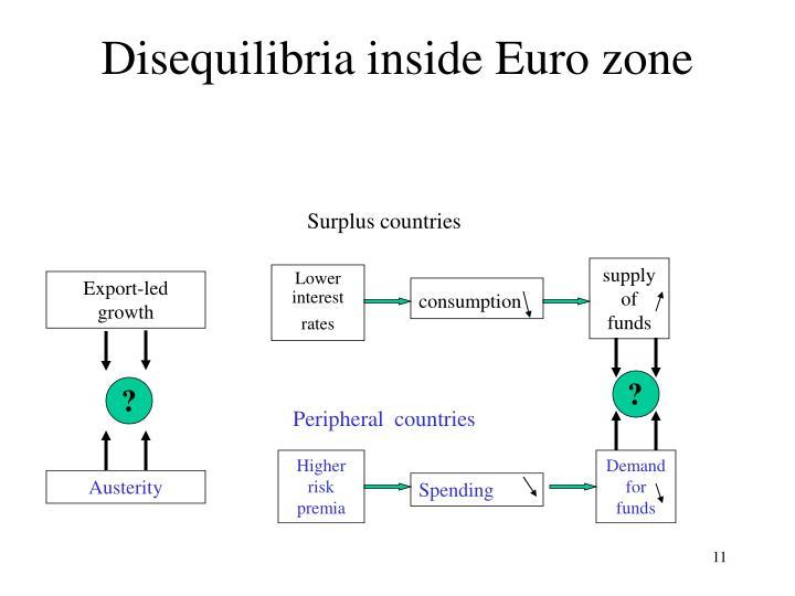 Disequilibria inside Euro zone
