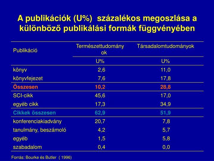 A publikációk (U%)  százalékos megoszlása a különböző publikálási formák függvényében