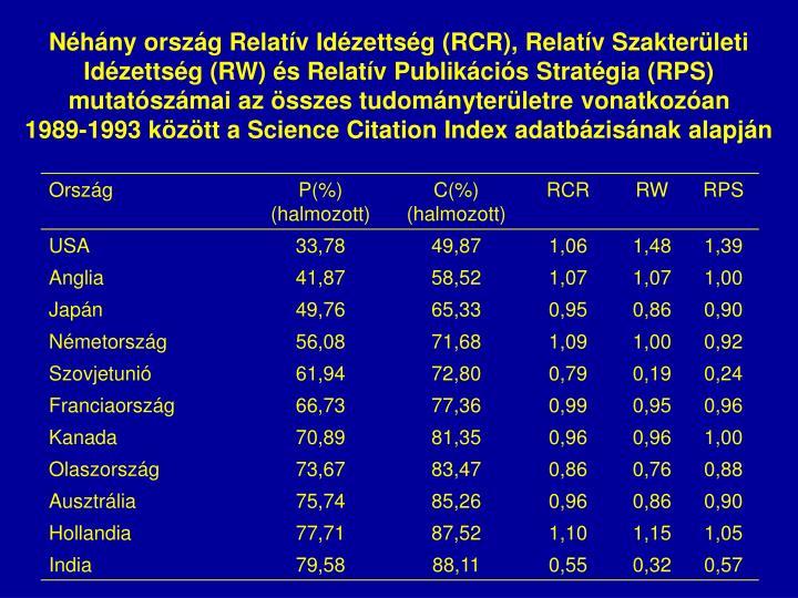 Néhány ország Relatív Idézettség (RCR), Relatív Szakterületi Idézettség (RW) és Relatív Publikációs Stratégia (RPS) mutatószámai az összes tudományterületre vonatkozóan
