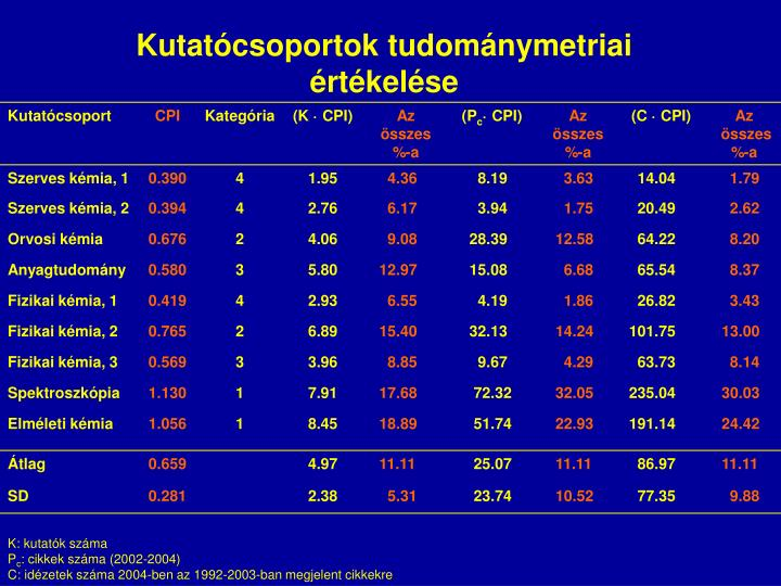 Kutatócsoportok tudománymetriai értékelése