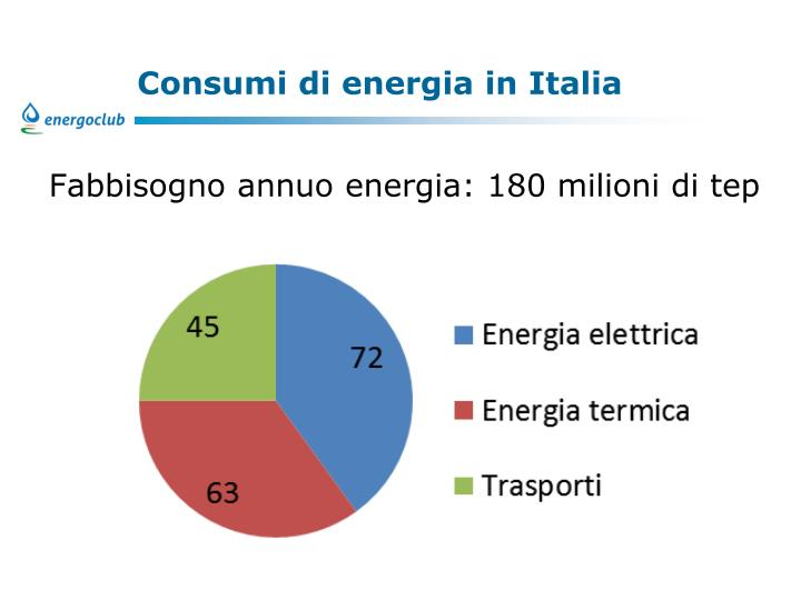 Consumi di energia in Italia