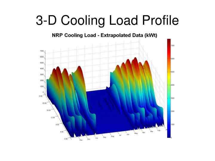 3-D Cooling Load Profile