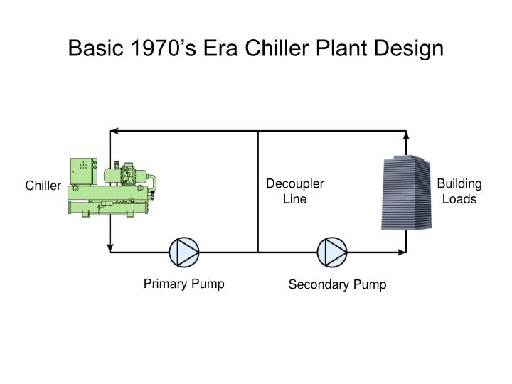 Basic 1970's Era Chiller Plant Design