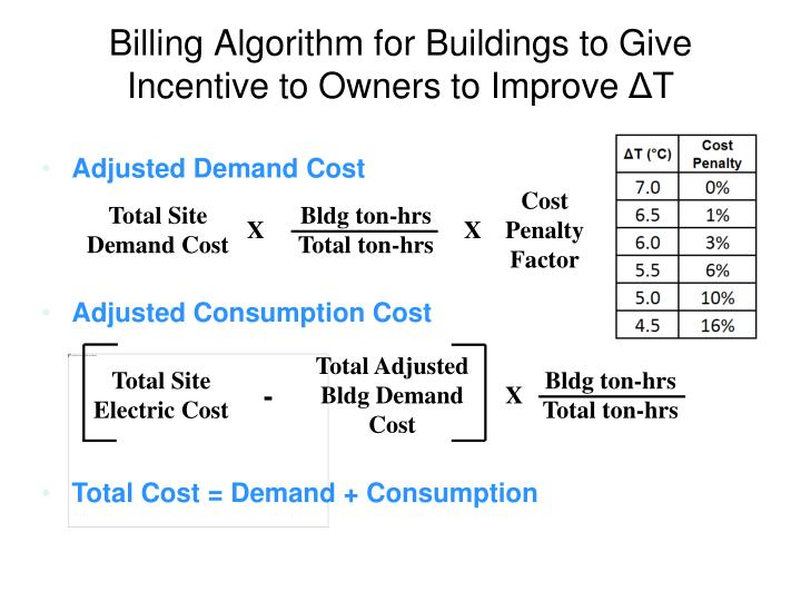 Billing Algorithm for Buildings to Give Incentive to Owners to Improve