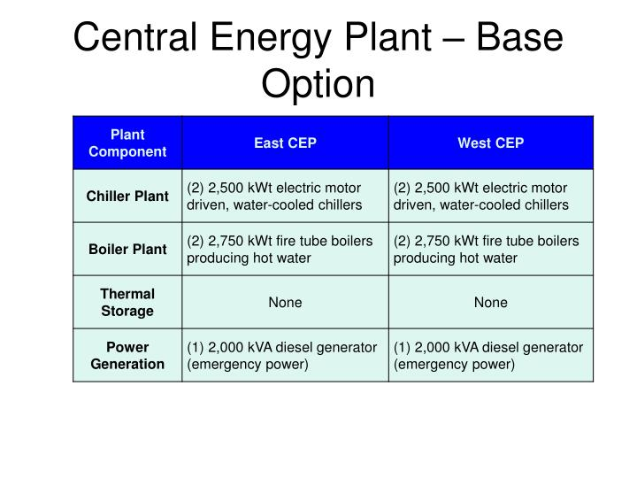 Central Energy Plant – Base Option