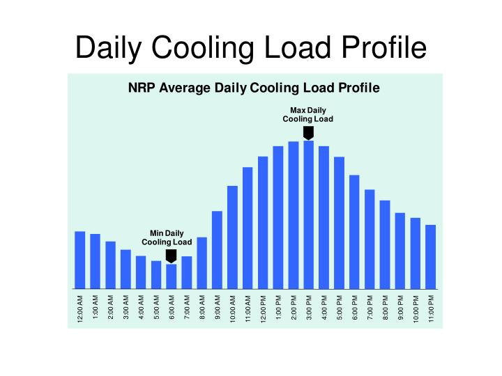 Daily Cooling Load Profile