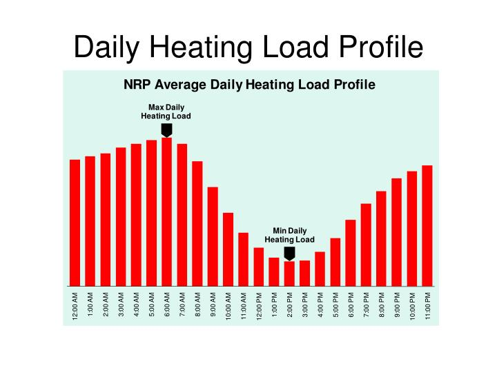 Daily Heating Load Profile