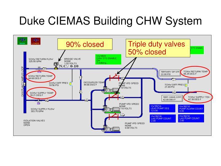 Duke CIEMAS Building CHW System