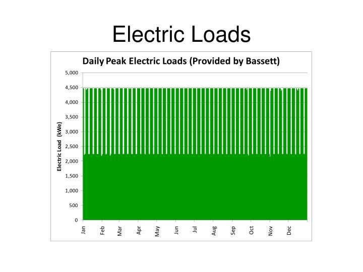 Electric Loads