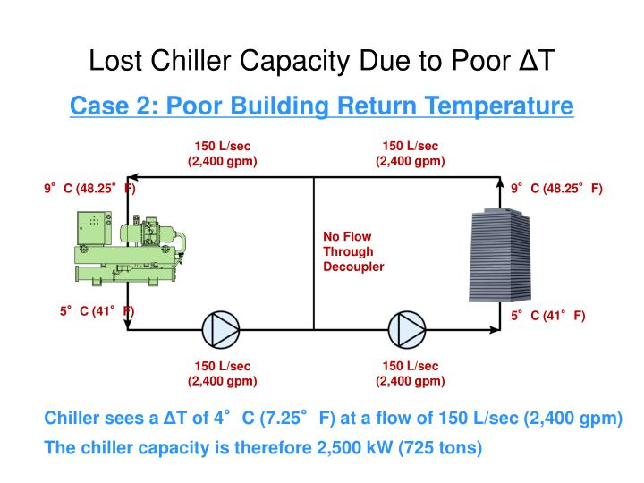 Lost Chiller Capacity Due to Poor