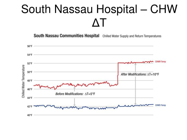 South Nassau Hospital – CHW