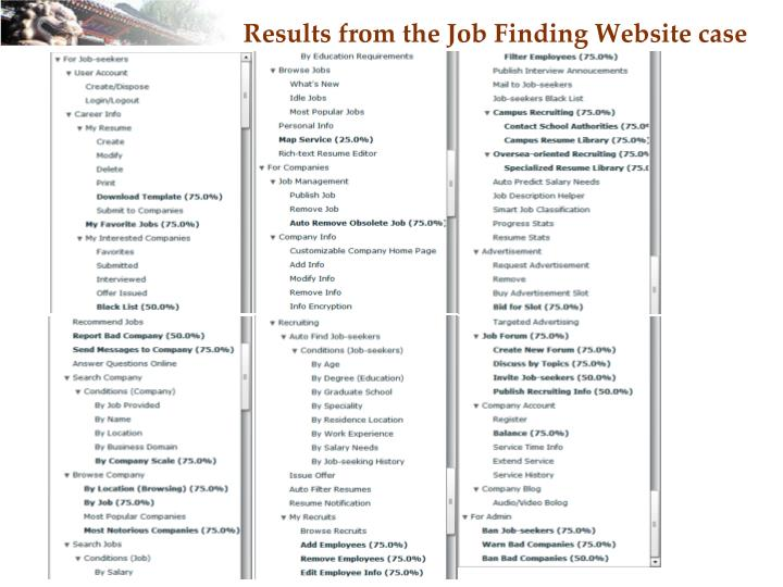Results from the Job Finding Website case